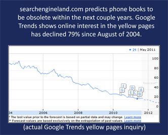 Search Engines Trump Yellow Pages